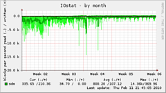 whois-iostat-month-20100211