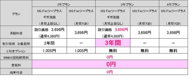 料金変更(1)