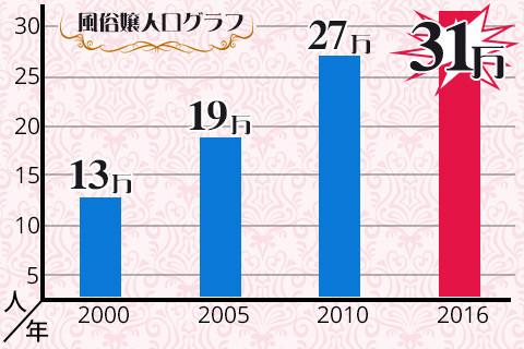 風俗嬢の人口棒グラフ