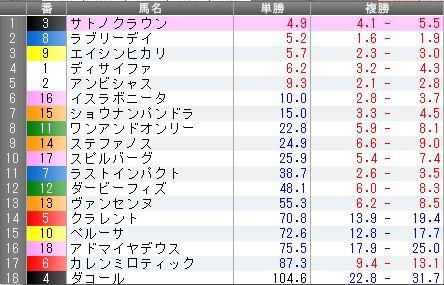 【競馬】天皇賞・秋 サトノクラウンの単勝に大口投票で1番人気に