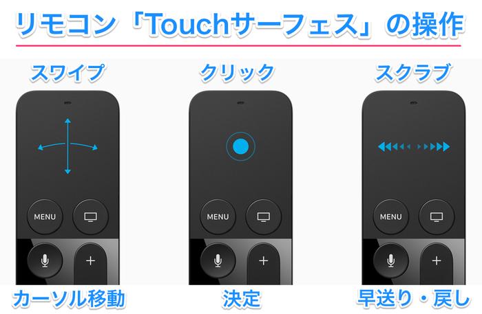 Touchサーフェス操作