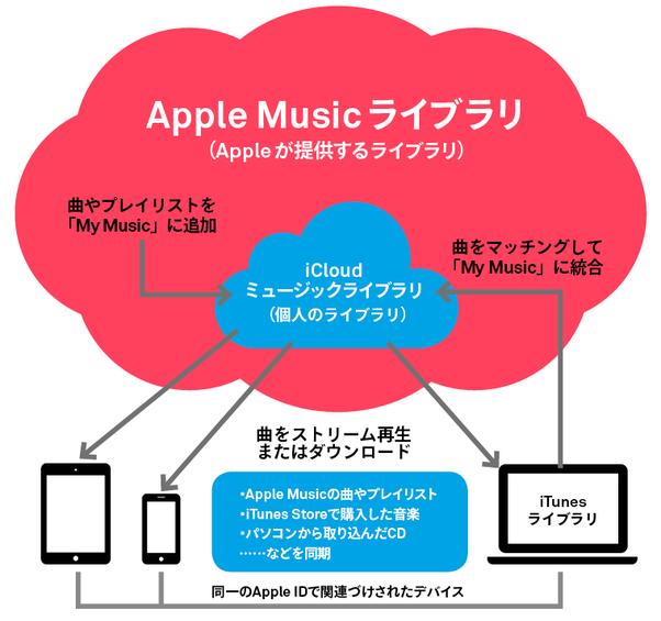 iCloudミュージックライブラリ05e