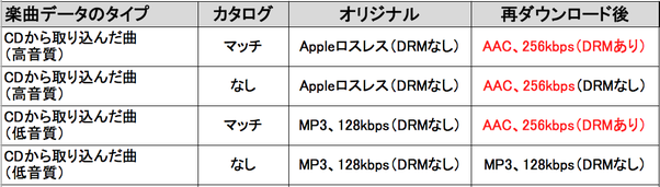AppleMusic検証表2