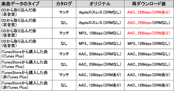 AppleMusic検証表
