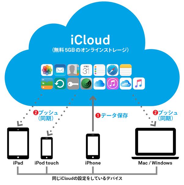 iCloud基本03a