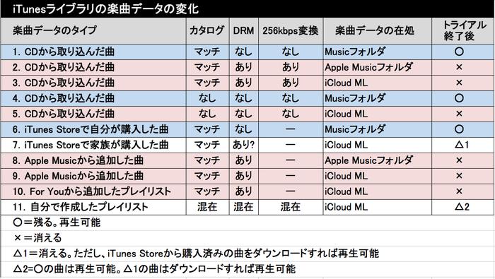 AppleMusiciTunes解約08