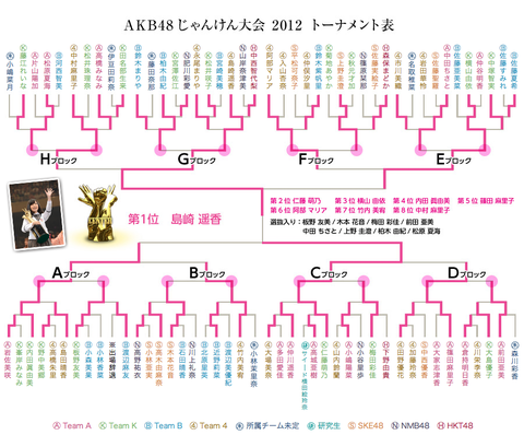 tournament2012