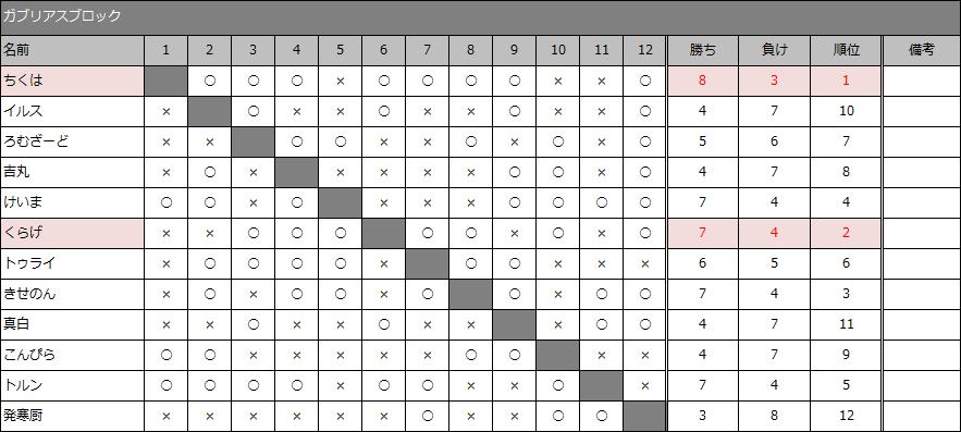 result30-5_05