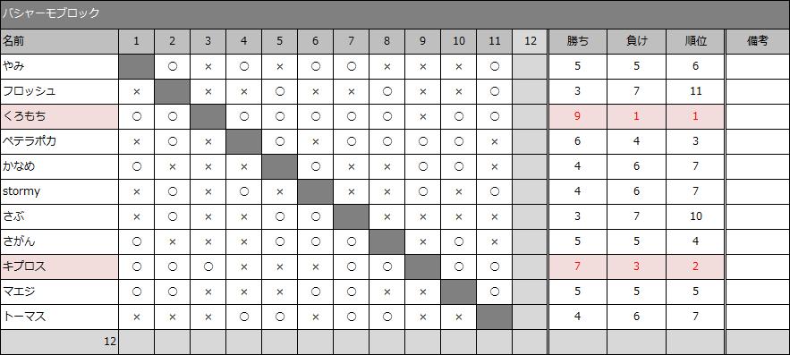 result30-5_10