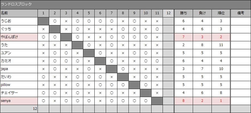 result30-5_09