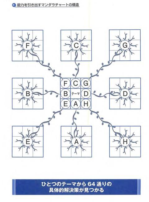 03能力を引き出すマンダラチャートの構造