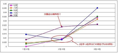 順位率グラフ(鳳凰卓)