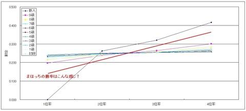 勝率グラフ