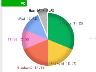 月初OS割合[2013-12]