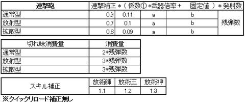 ガンランス連撃砲