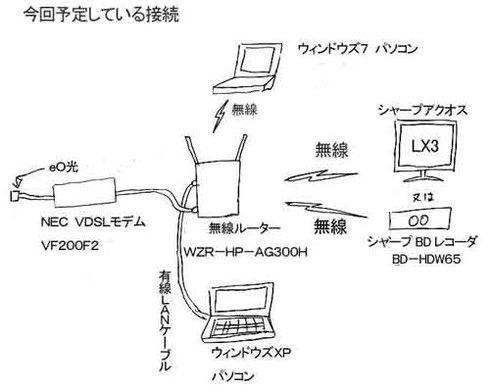 無線LAN諸行無常