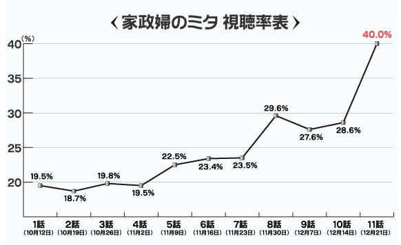 テレビ ドラマ 視聴 率 【速報】2021年放送中のドラマ視聴率ランキング&一覧!最新の各話・...