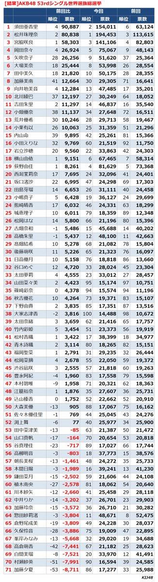 須田亜香里ってどうやって9万票も増やしたの?