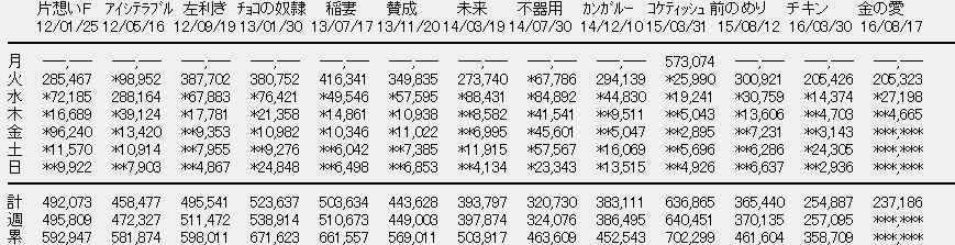 【エンタメ画像】《速報》SKE48「金銭の愛、銀の愛」3日目売上4,665枚【計237,186枚】