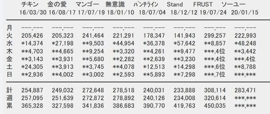 SKE48「ソーユートコあるよね?」5日目売上8,788枚で1位に返り咲き!