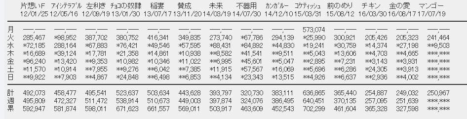 【エンタメ画像】【速報】SKE48「意外にマンゴー」2日目売上9,503枚(計250,967枚)