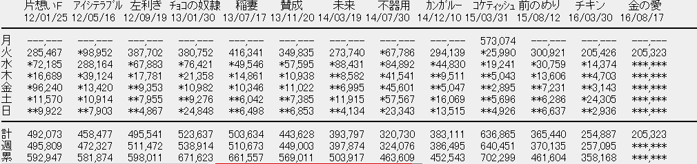 【エンタメ画像】《速報》SKE48「マネーの愛、銀の愛」初日売上205,323枚