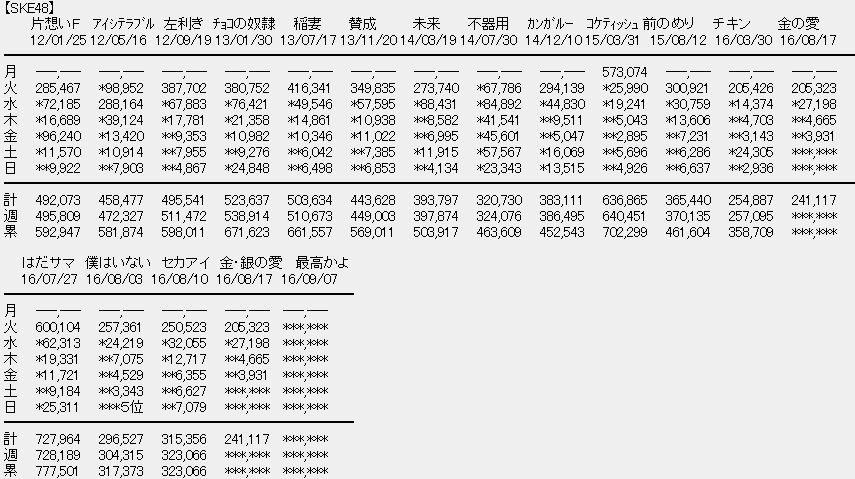 【エンタメ画像】SKE48「カネの愛、銀の愛」4日目 3,931枚【計241,117枚】