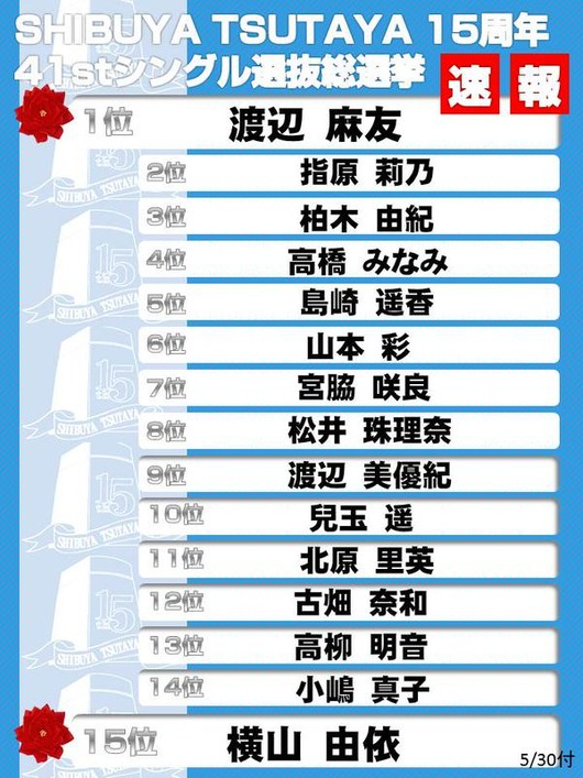 【エンタメ画像】最新の渋谷TSUTAYA総選挙速報wwwww
