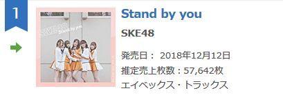 【速報】SKE48「Stand by you」2日目売上57,642枚(計199,585枚)