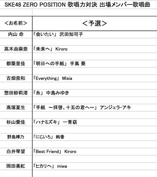 SKE歌唱力対決、メンバーごとの予選課題曲が発表される