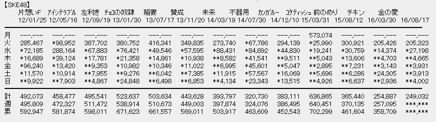 【エンタメ画像】SKE最新シングル「カネの愛、銀の愛」オリコンデイリー4,002枚、週間249,032万枚で前作割れ♪