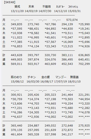 【エンタメ画像】SKE48「無意識の色」5日目売上4,078枚(累計275,925枚)