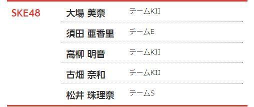 【エンタメ画像】『AKB48 夢の紅白選抜』中間結果発表 SKE48からは5名がランクイン