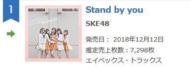 SKE48「Stand by you」6日目売上7,298枚(計233,888枚)