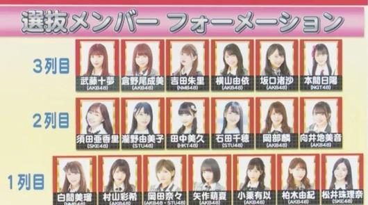 AKB48 56thシングル選抜メンバー発表!SKE48からは…