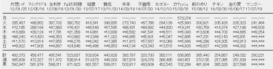 【エンタメ画像】SKE48「意外にマンゴー」3日目売上9,254枚(計260,221枚)