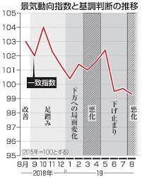 内閣府 景気「悪化」に下方修正