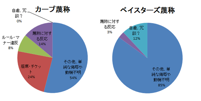 蔑称円グラフ