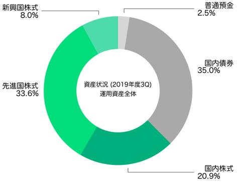 アセットアロケーション(運用資産全体2019年12月末)