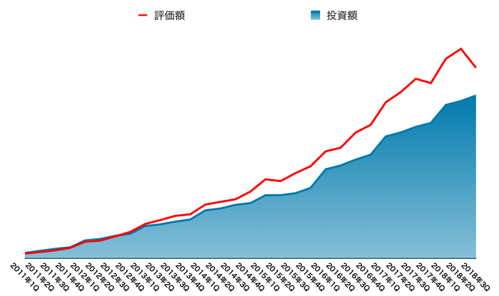 運用資産の推移(2018年12月末)