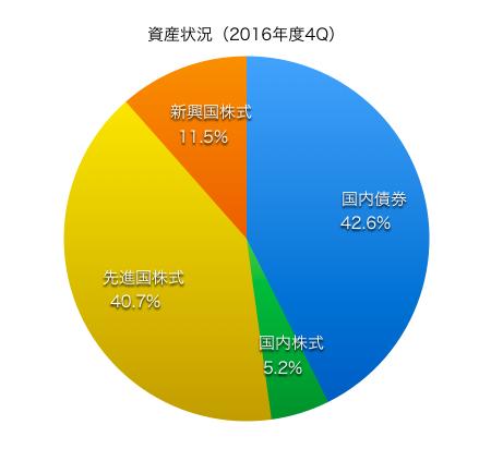 2016-4q2