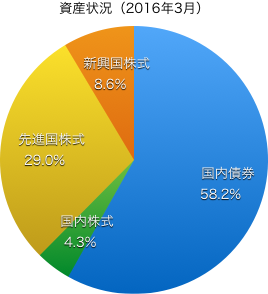資産状況201603