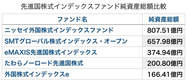 先進国株式インデックスファンド純資産総額比較
