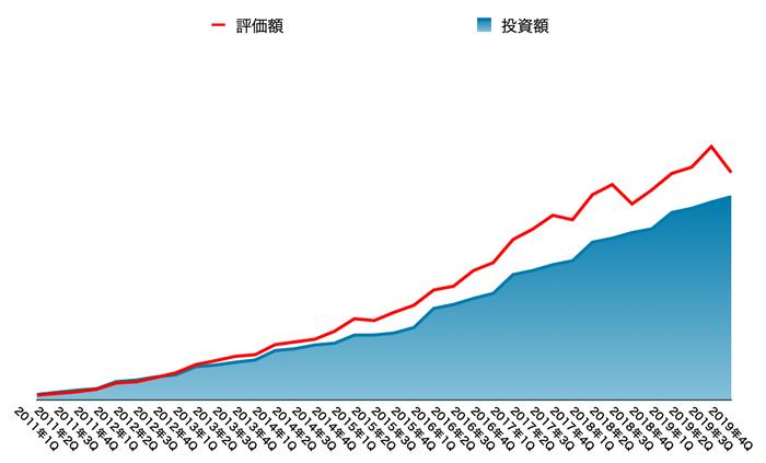 運用資産の推移(2020年3月末)