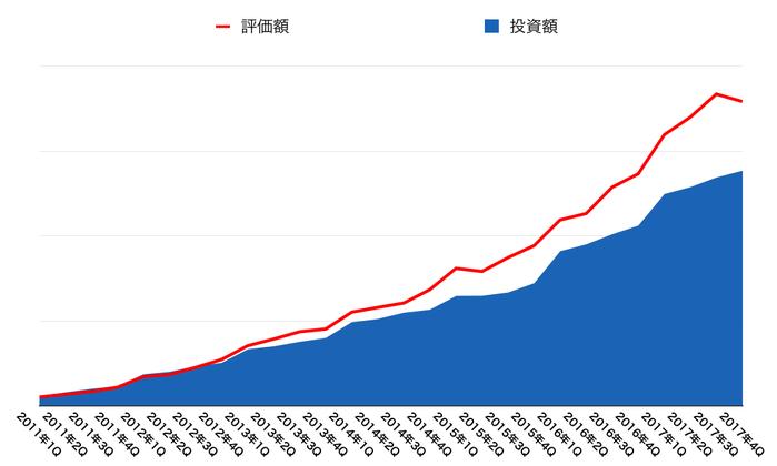 運用資産の推移(2018年3月末)