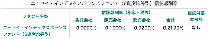 ニッセイ・インデックスバランスファンド(6資産均等型)