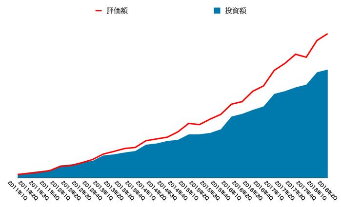 運用資産の推移(2018年9月末)