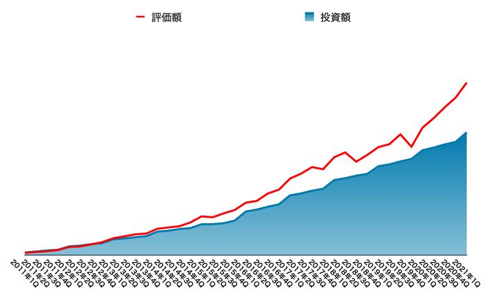 運用資産の推移(2021年6月末)