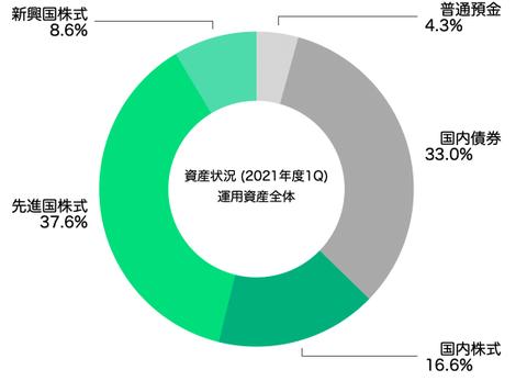 アセットアロケーション(運用資産全体2021年6月末)