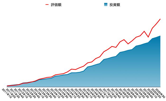 運用資産の推移(2020年12月末)